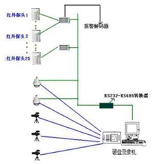 a,主动红外(对射)探测器  b,传输线路  c,防盗报警主机及配套设备 二